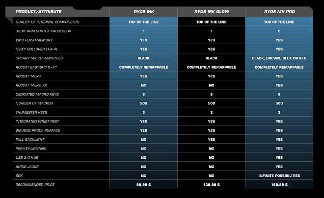 Ryos MK chart